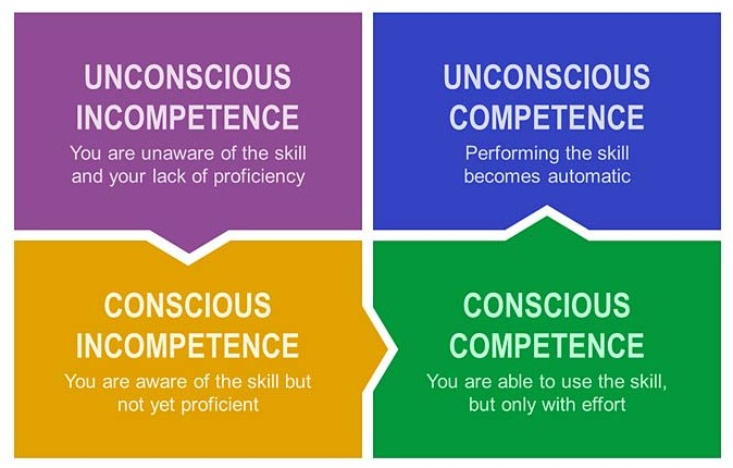 towards an unconscious competence of praise